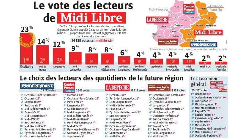 (Fòto: Midi Libre)
